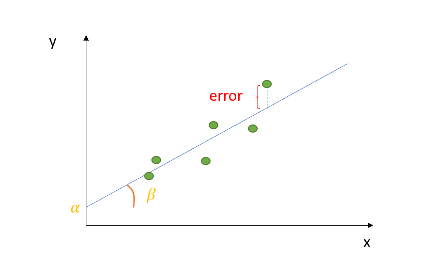 Understanding the OLS method for Simple Linear Regression
