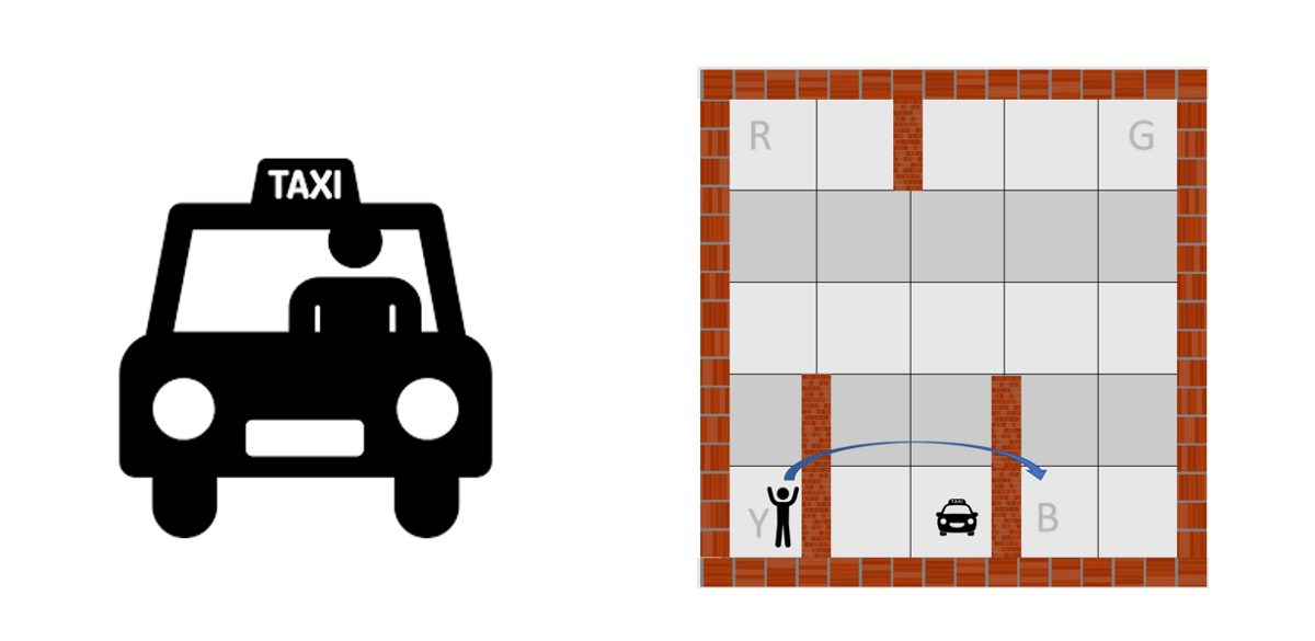Reinforcement Learning: let's teach a taxi-cab how to drive