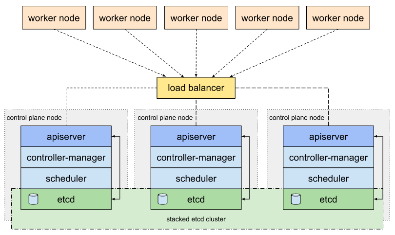 How to spin-up Kubernetes HA cluster (19 nodes) with a singlecommand