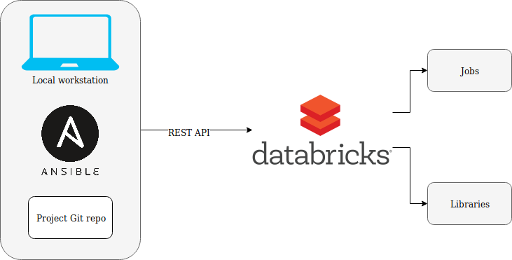 Managing a Databricks Spark Environment with Ansible