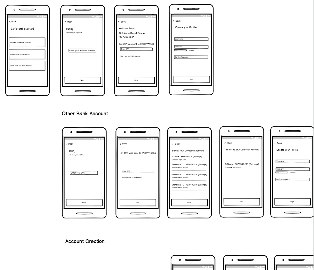 The Ux Process Manual Guide