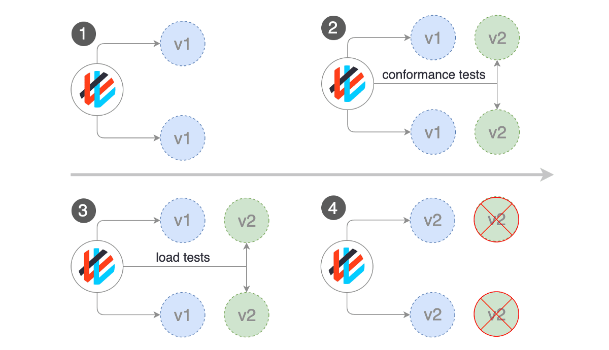 REST and gRPC Load Generation in Flagger for Blue/Green deployments