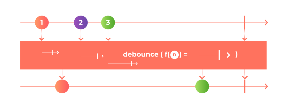 All about debounce: 4 ways to achieve debounce in Swift.