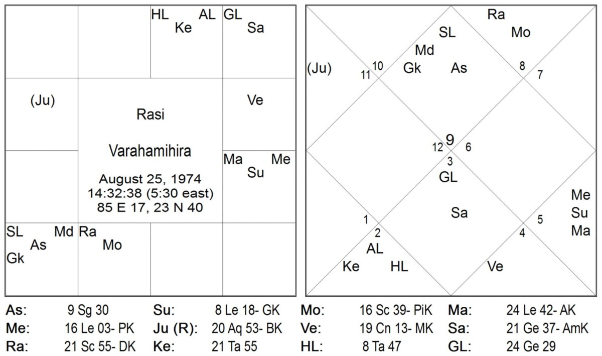 Timing through Graha's Nakshatra Pada Transits: Part 6: Saturn and