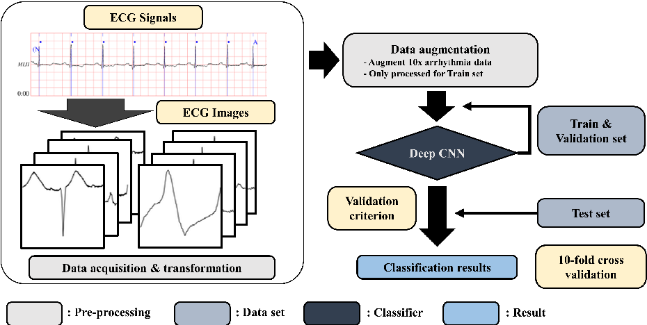 ECG arrhythmia classification using a 2-D convolutional neural network