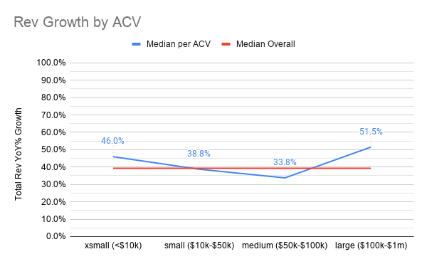 Revenue growth variation by ACV at IPO