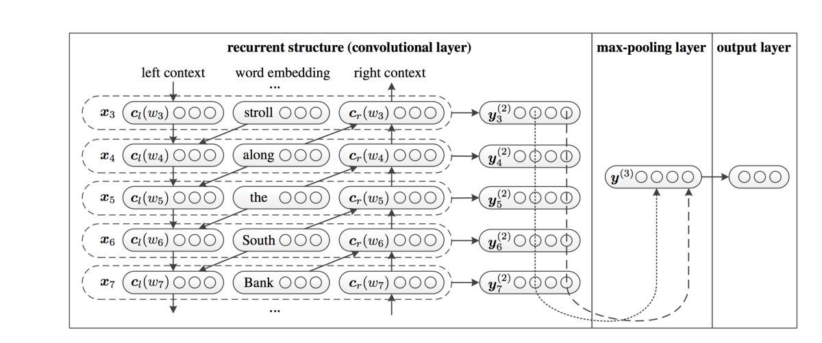 Recurrent Convolutional Neural Networks for Text Classification