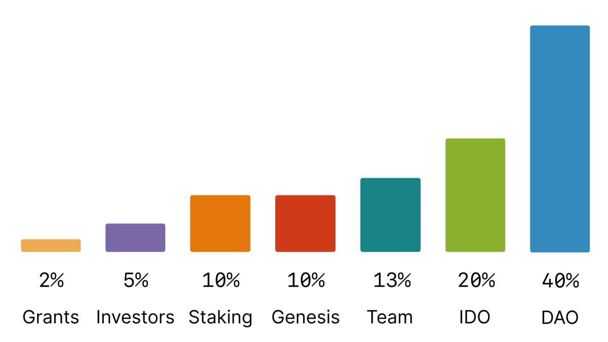 The TRIBE Token Distribution