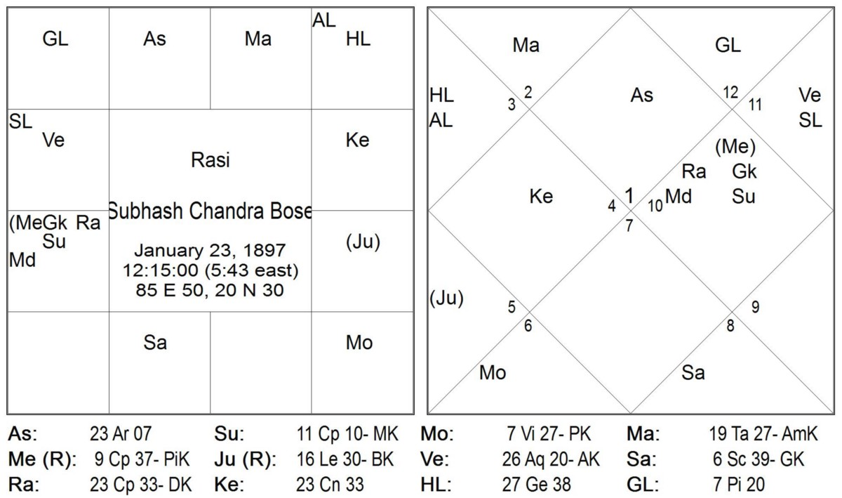 Rasi and Navamsa placement of Grahas: Part 1: External vs  Internal