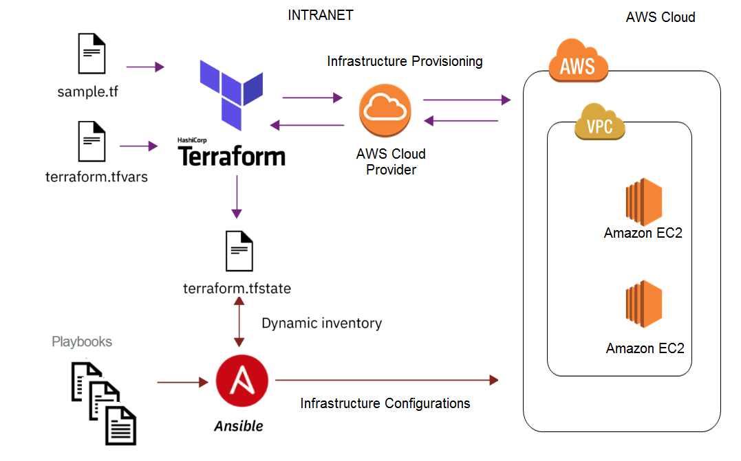 Building Repeatable Infrastructure with Terraform and Ansible on AWS
