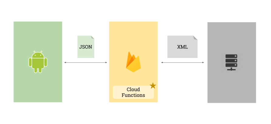 Take control of your backend with Firebase Cloud Functions