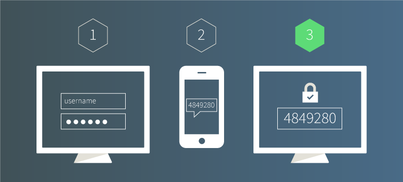 """The 5 Factors of Authentication. Nowadays, the terms """"Multi-Factor…   by Renan Dias   Medium"""