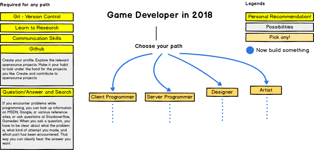 The 2018 Game Developer Roadmap - codeburst