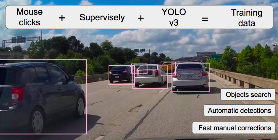 ⏳Human-in-the-loop for object detection with Supervisely and YOLO v3