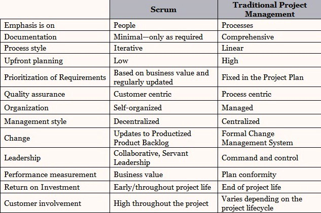 Scrum vs  Traditional Project Management - SCRUMstudy - Medium