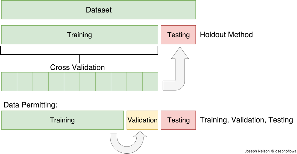 Train/Test Split and Cross Validation in Python - Towards Data Science