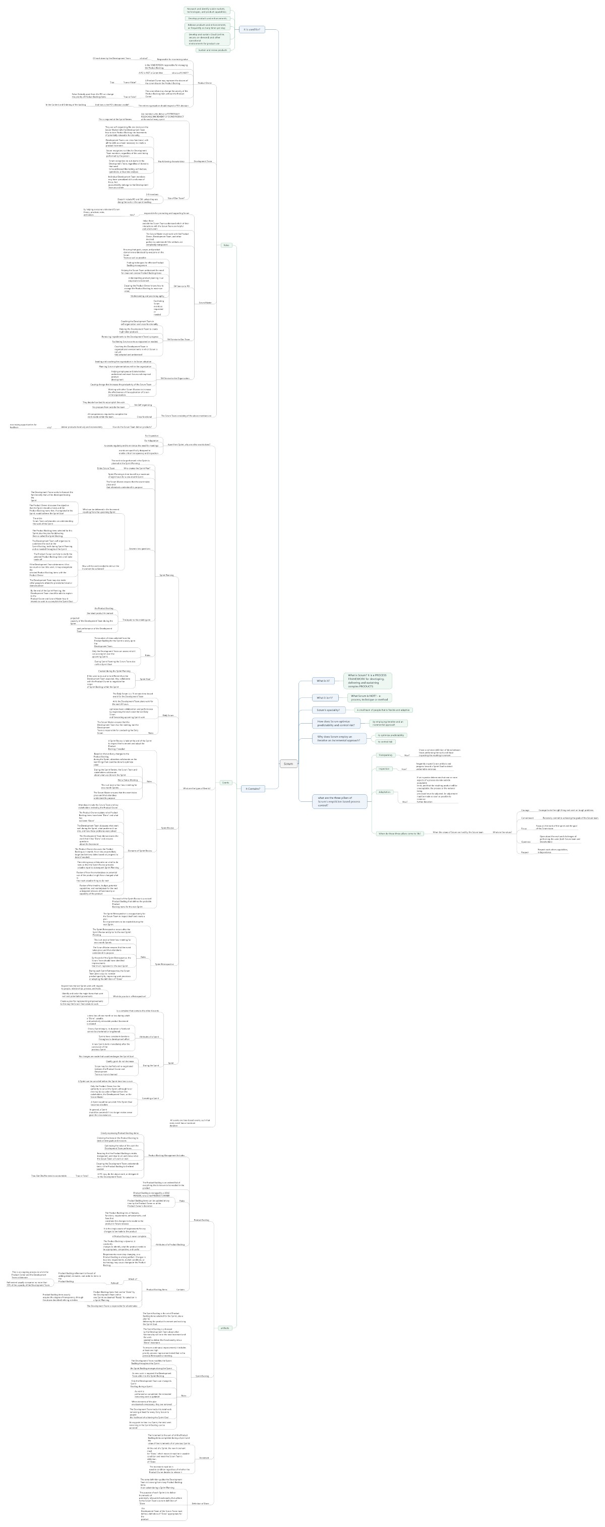 SCRUM - A Complete Mindmap to get you started