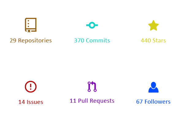 100 Days Of Code in Open Source - AndroidPub