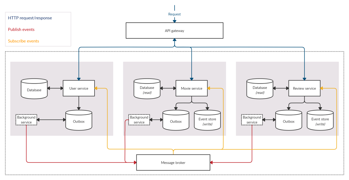 Microservices with event sourcing using.NET Core