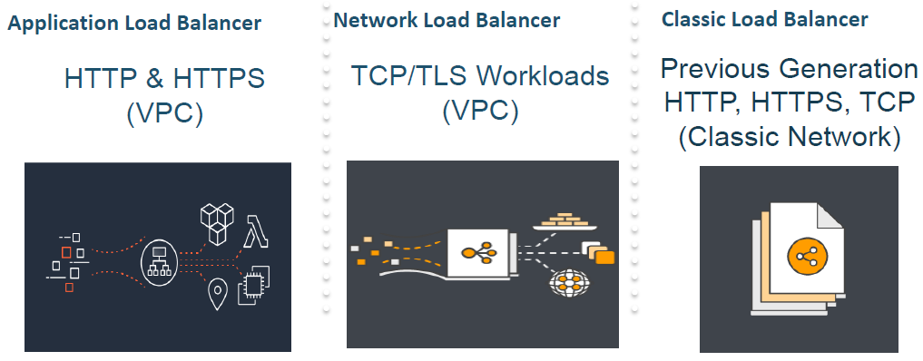 Aws Network Load Balancer Timeout