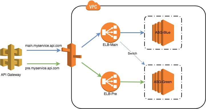 Simplify your Blue/Green deployment with AWS Application Load Balancer