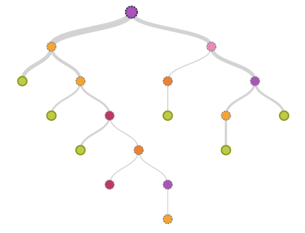 Decision Trees Decoded: Part 2 - Towards Data Science