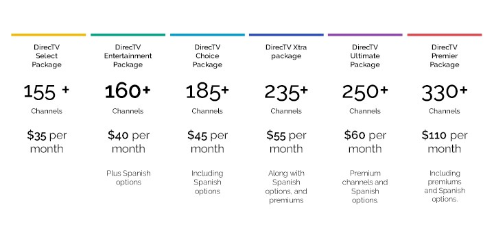 DirecTV Packages | DirecTV Family Package | Direct TV Choice