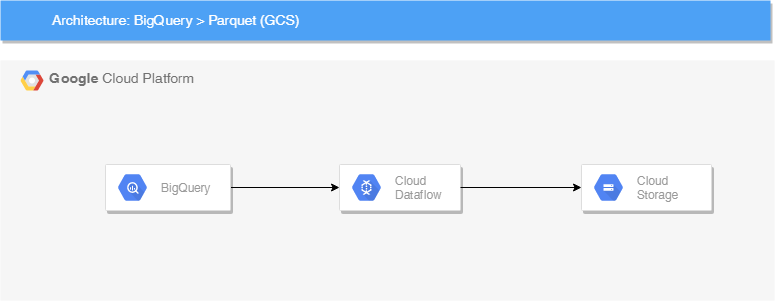 Extracting Data from BigQuery table to Parquet into GCS using Cloud