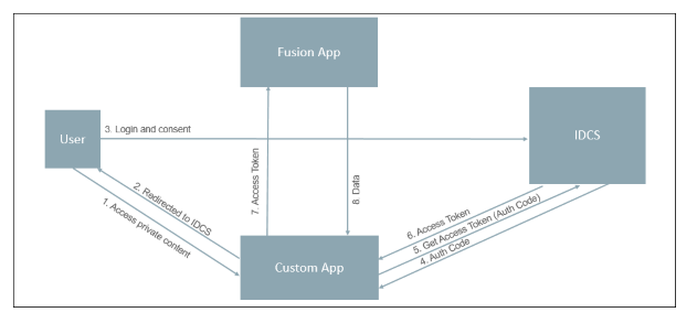 3-Legged OAuth flow to invoke Fusion Apps Rest Endpoints