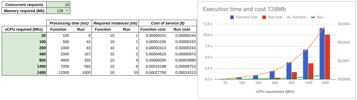 Cloud Run VS Cloud Functions: What's the lowest cost?