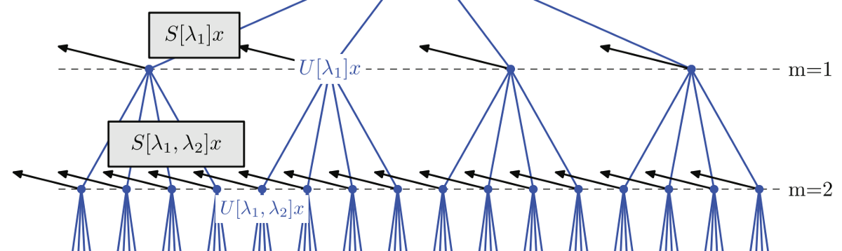 A ConvNet that works on like, 20 samples: Scatter Wavelets