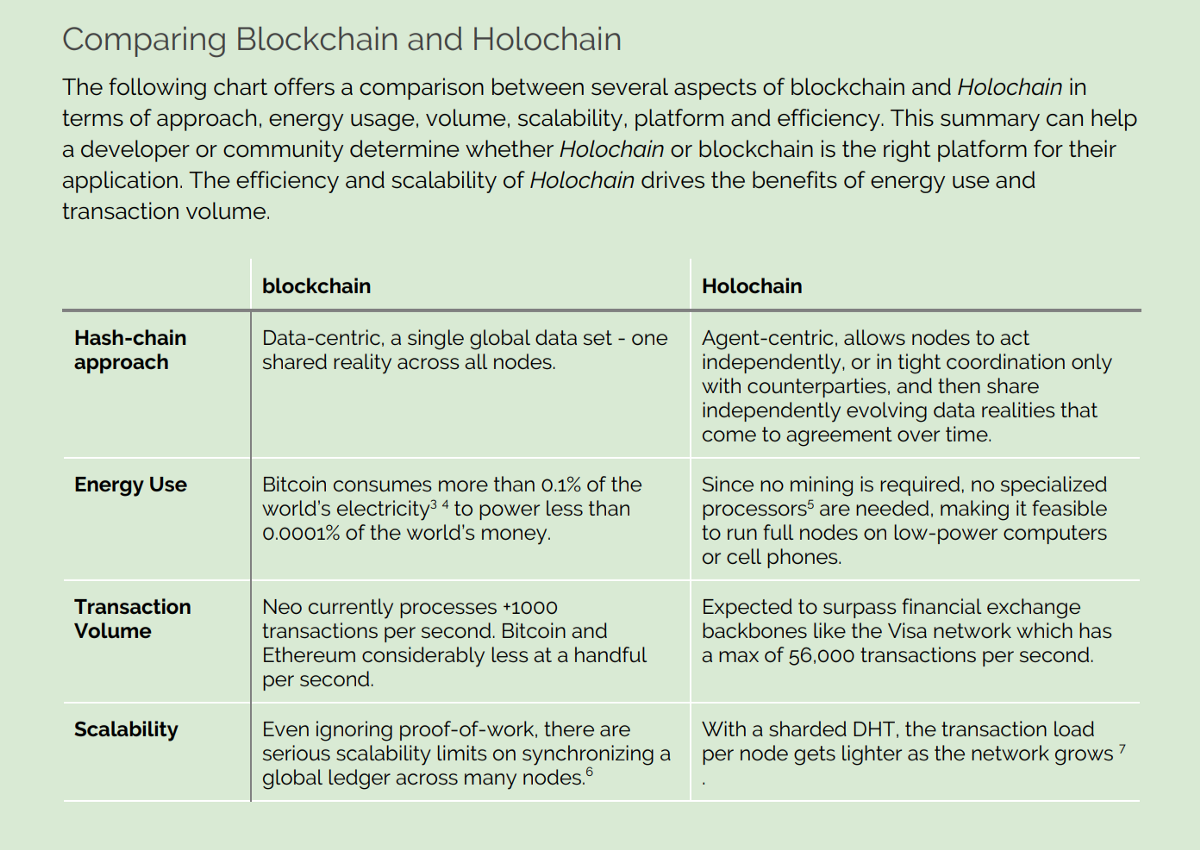 Holochain & Holo Review - Good Audience