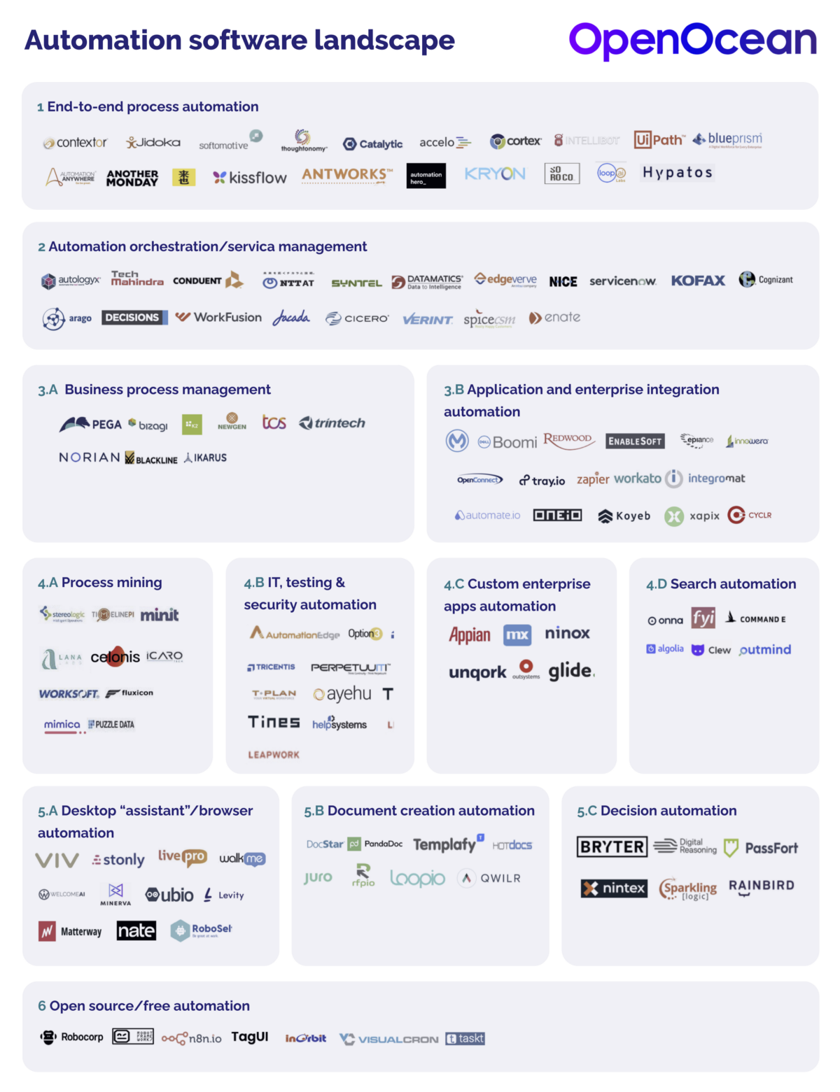 Automation Software landscape