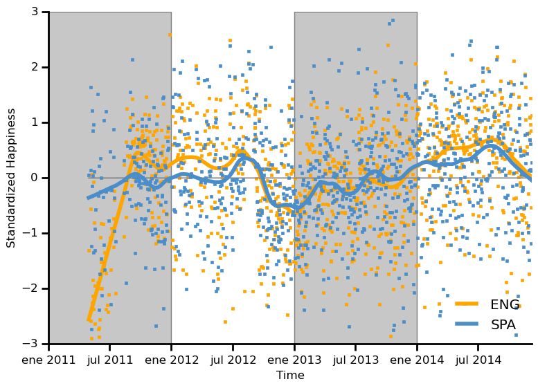 Sentiment and semantic analysis of Facebook conversations  (ENG)