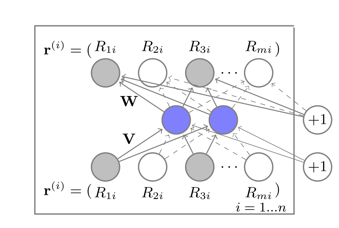 Recommender system on the Movielens dataset using an Autoencoder and