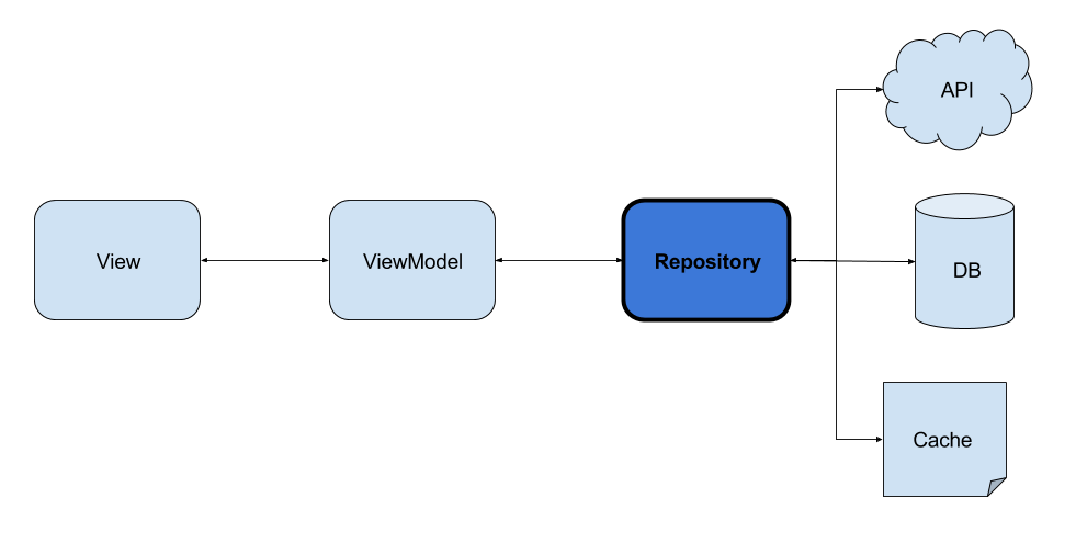 Android Repository Pattern using RX & Room - Corebuild
