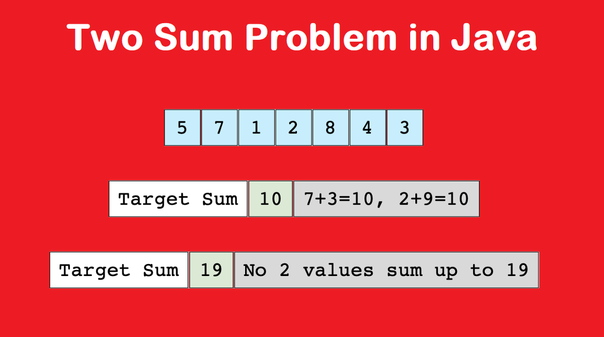 How To Find All Pairs In An Array Whose Sum Adds To A Given Number In Java By Javinpaul Javarevisited Medium