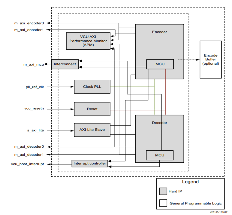 MicroZed Chronicles: A Look at the Zynq MPSoC EV H 265 Video