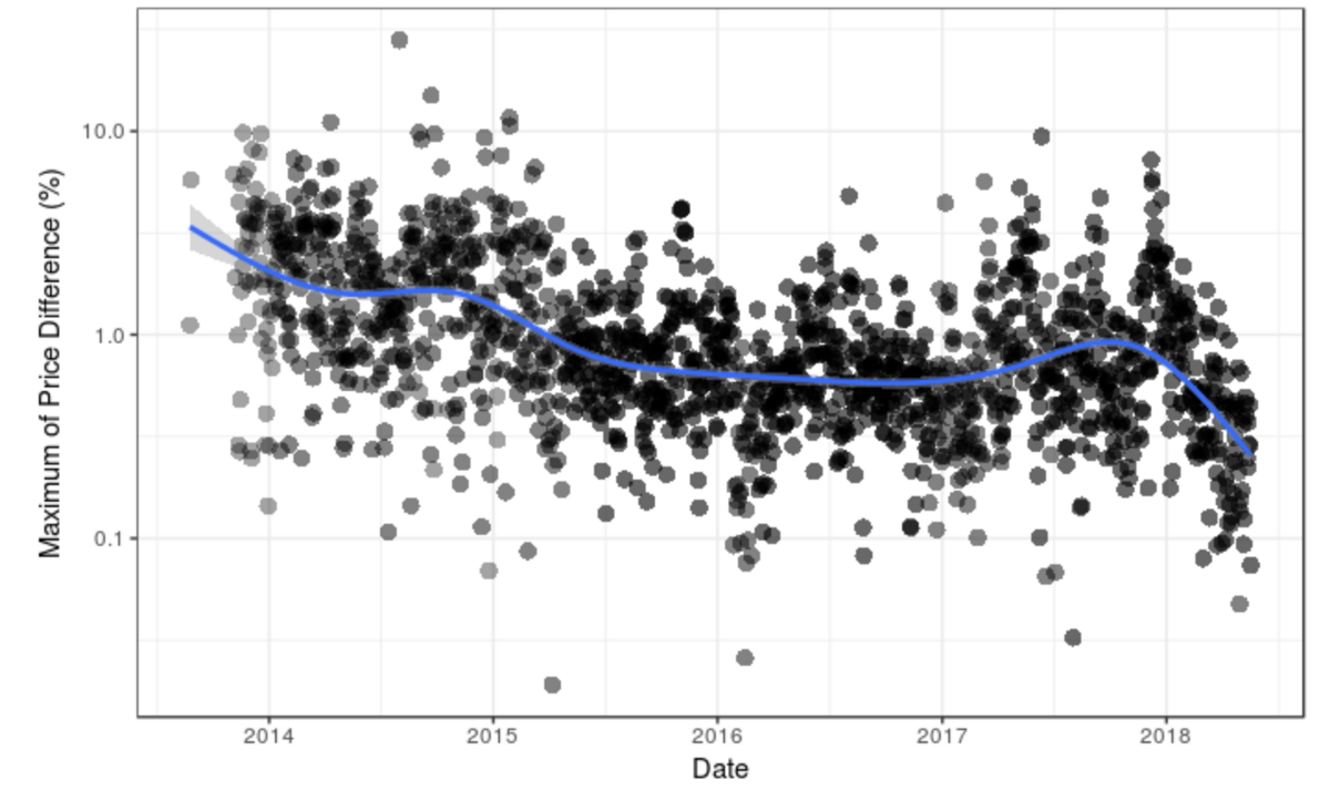 Analyzing Cryptocurrency Markets using R — Part 1 - Aous