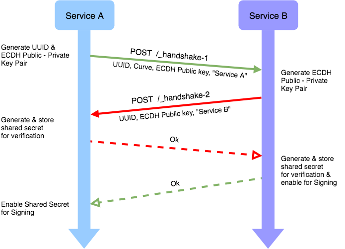 decentralised key establishment approach for inter-service communication
