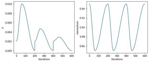 One-Cycle Policy, Cyclic Learning Rate, and Learning Rate Range Test
