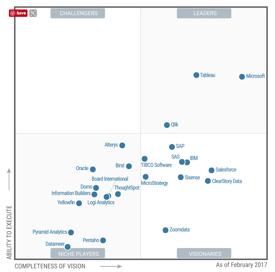 Are Qlik and Tableau really that much better? - Course Studies