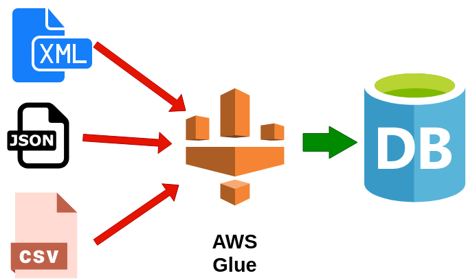 AWS Glue for loading data from a file to the database (Extract