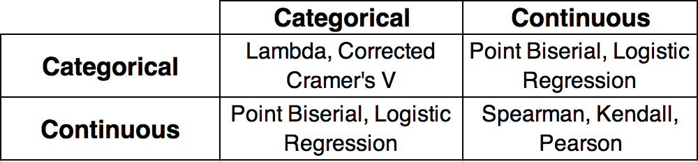An overview of correlation measures between categorical and