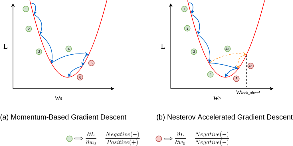 Learning Parameters, Part 2: Momentum-Based & Nesterov Accelerated