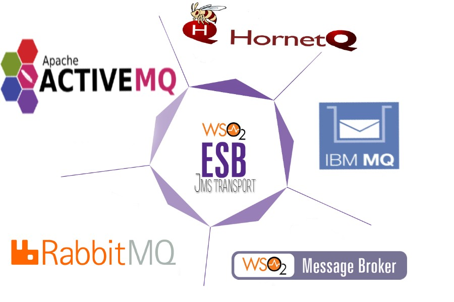 WSO2 ESB with different JMS vendors - Mahesh Chinthaka - Medium