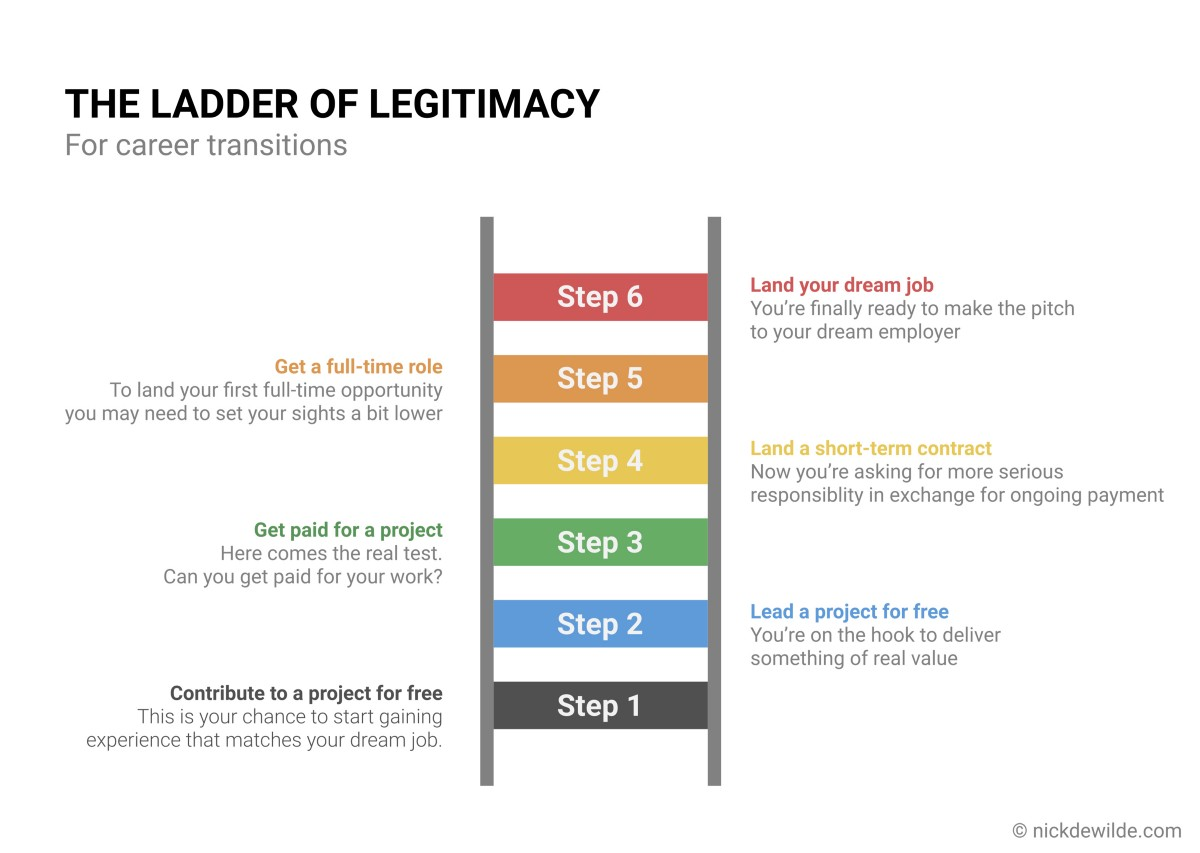 Career Transition Risk and the Ladder of Legitimacy