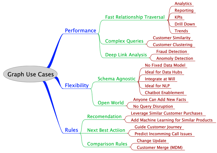 A Taxonomy of Graph Use Cases
