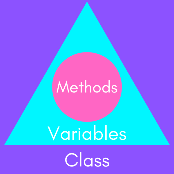 Explanatory graph of methods and variables within classes
