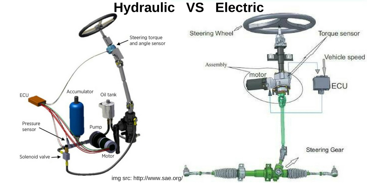 Understanding The Difference Between Hydarulic   Electric
